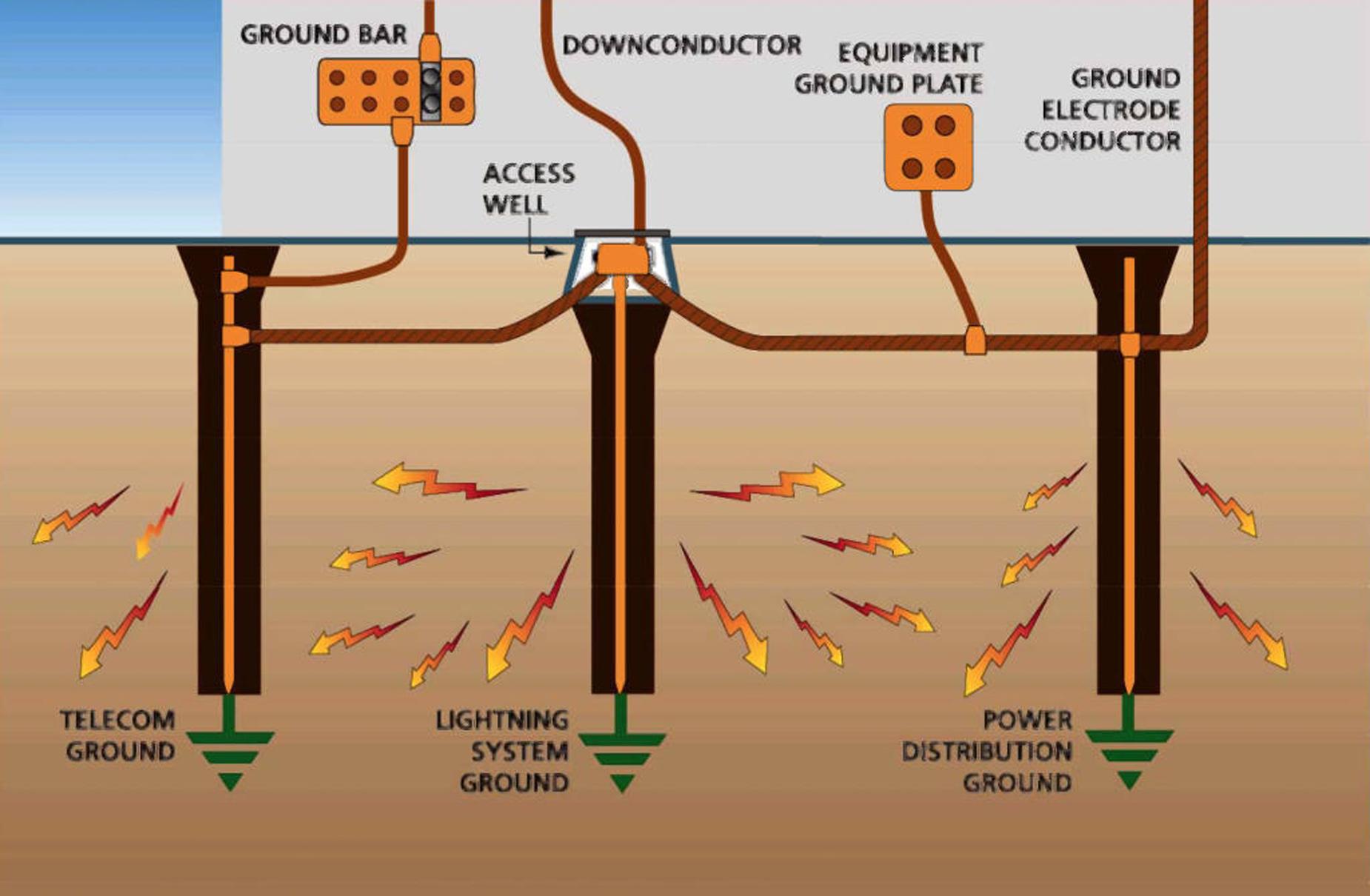 elektrik ölçümü yapımı, iş sağlığı ve güvenliği açısından elektrik ölçümü, elektrik topraklama ölçümü
