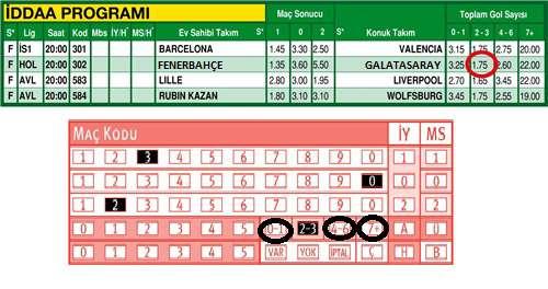 iddaa toplam gol 4-6 ne demek, iddaa toplam gol oynamak, iddaa toplam gol bahsi oynama